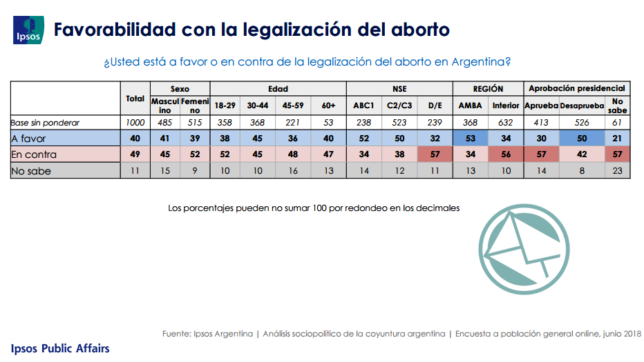 Encuesta Ipsos Aborto juli18 01