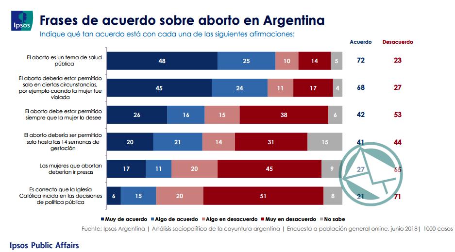 Encuesta Ipsos Aborto juli18 02