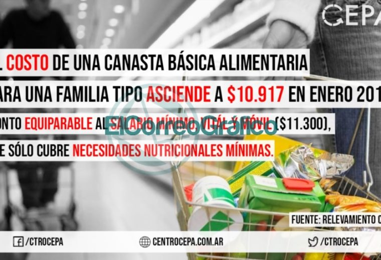 Según el centro CEPA una familia en enero precisó unos 11.000 pesos para cubrir las necesidades básicas 1