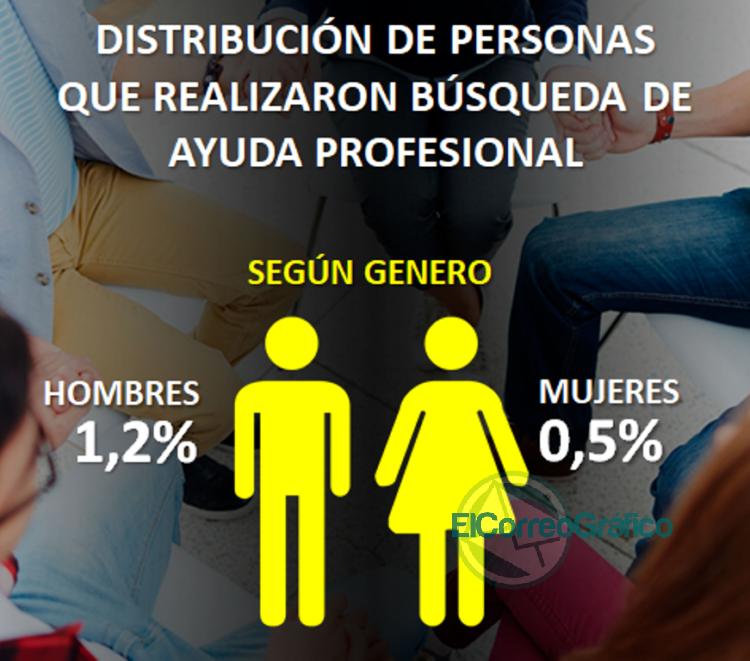 Consumos problemáticos y acceso a la salud desde una perspectiva de género 4