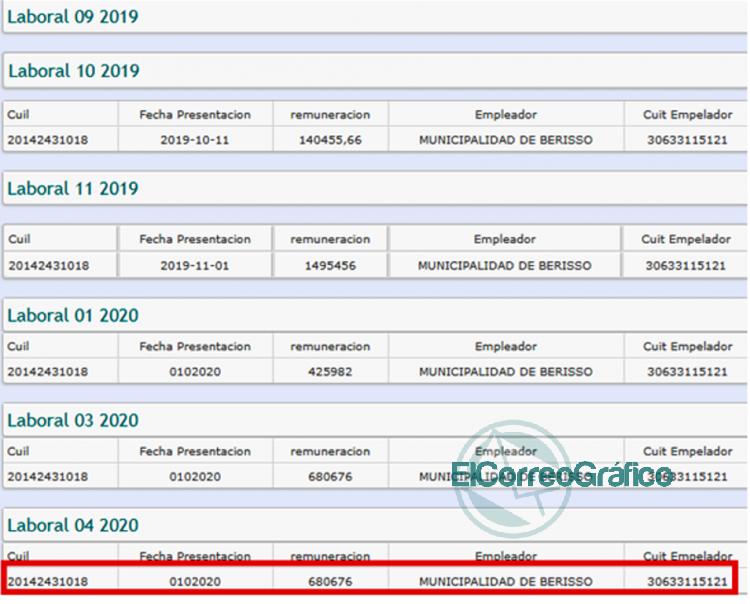 Cagliardi con un sueldo de 680 mil pesos es deudor del estado que lo alimenta 1