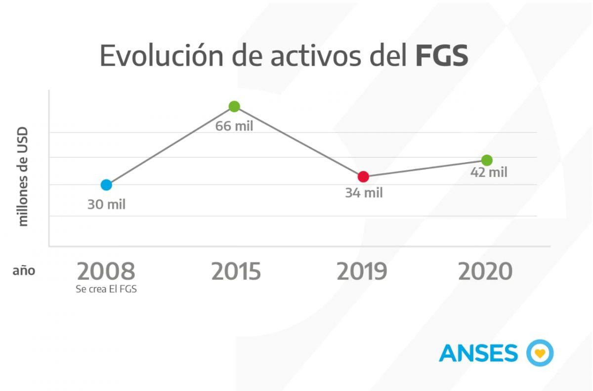 El FGS crecio 8 mil millones de dolares en un ano