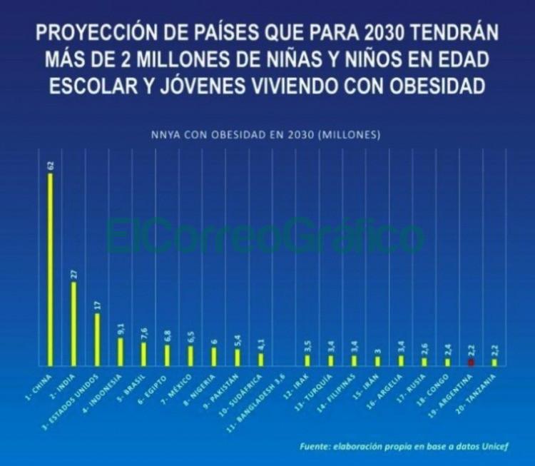 paises que em 2030 tendran mas ninos obesos