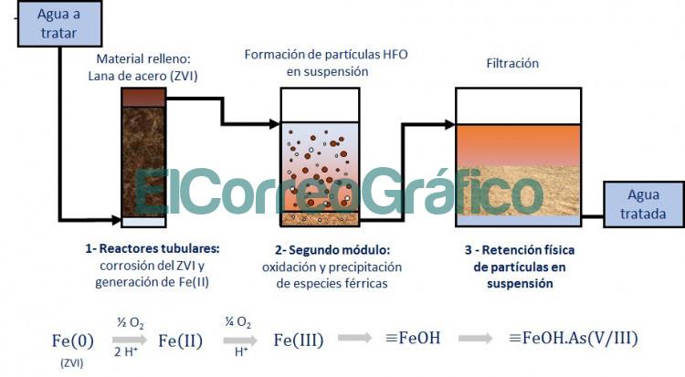 Grafico sobre el funcionamiento del sistema elaborado por los investigadores