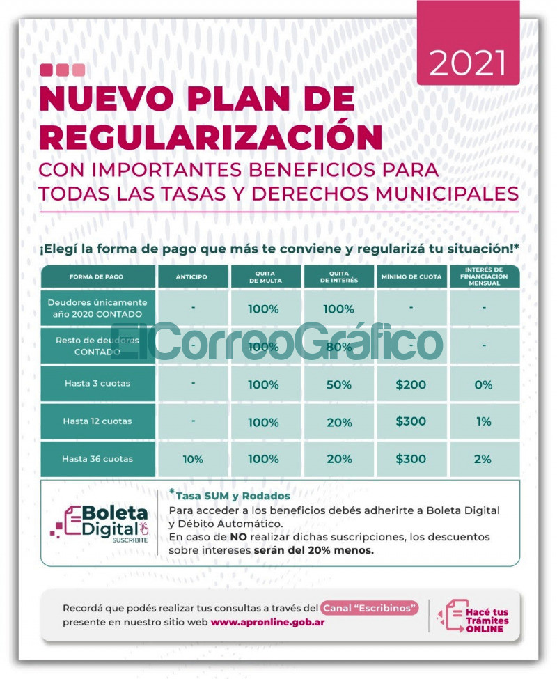 Ultimos dias para acceder al Plan de Regularizacion de deudas con importantes beneficios